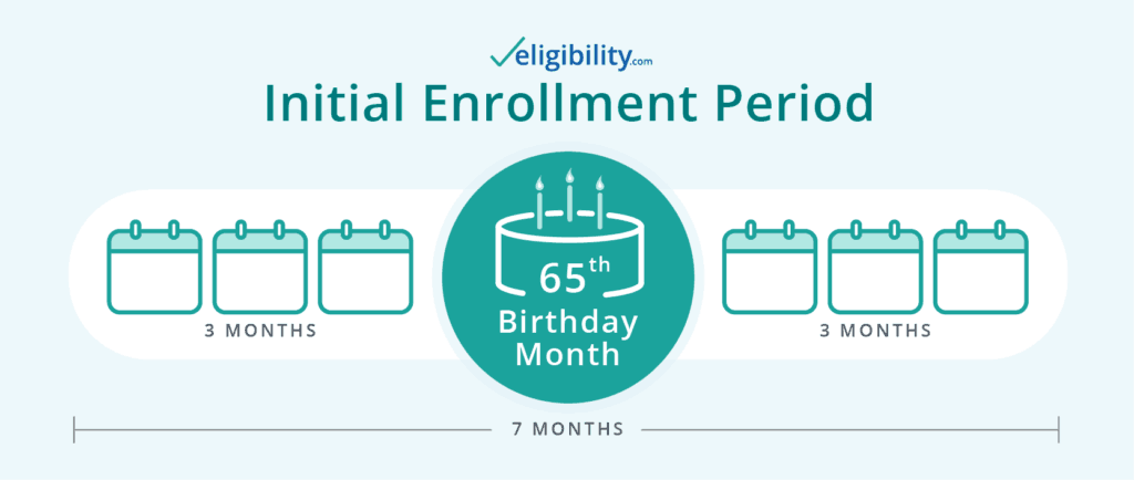 Medicare Enrollment Period