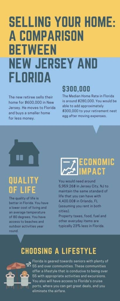 Selling Your Home:  A Comparison BETWEEN  NEW JERSEY AND FLORIDA
